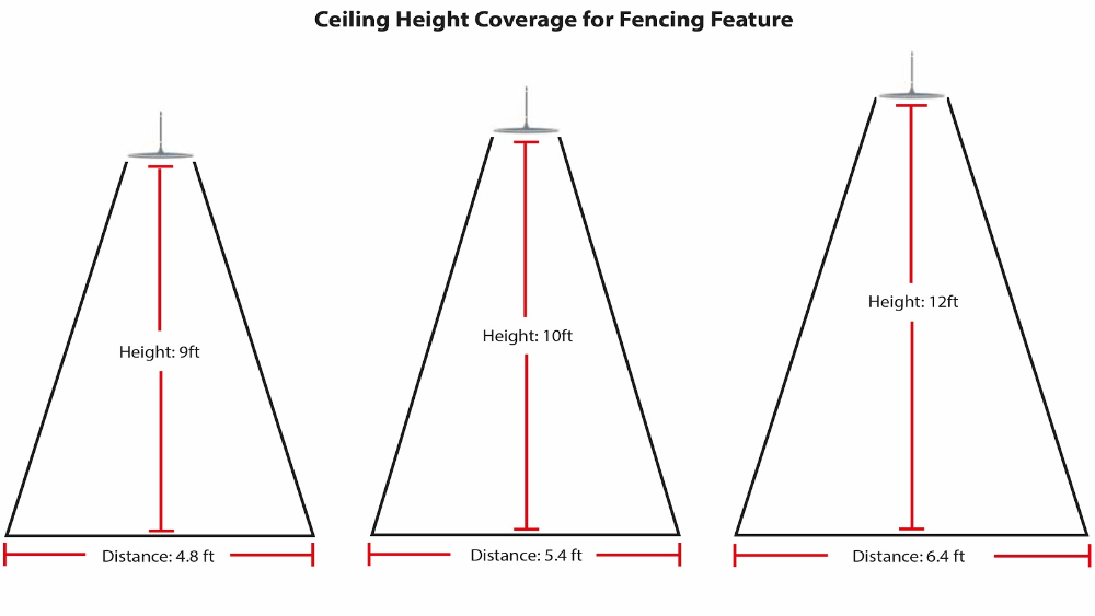 Example of Ceiling Fencing Feature