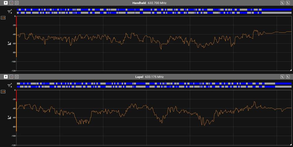 ULX-D indoor walk test RF history plot – receive antennas positioned vertically