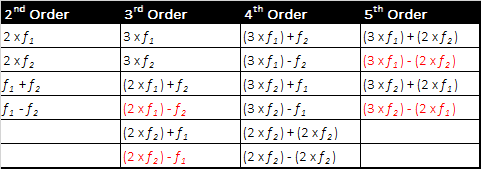 Chart of 2nd- 5thorder IM products in a two-carrier system