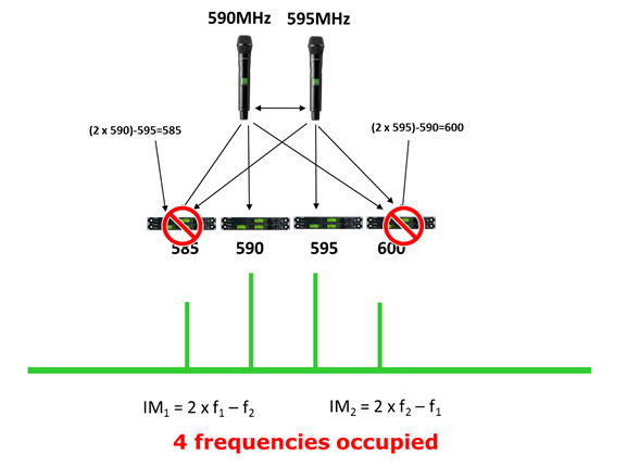 Chart showing In-band 3rdorder IM products in a two-carrier system