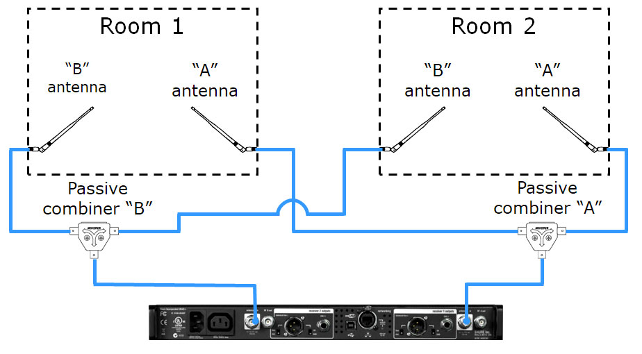Receive antennas should only be combined with the Shure UA221 if physically isolated