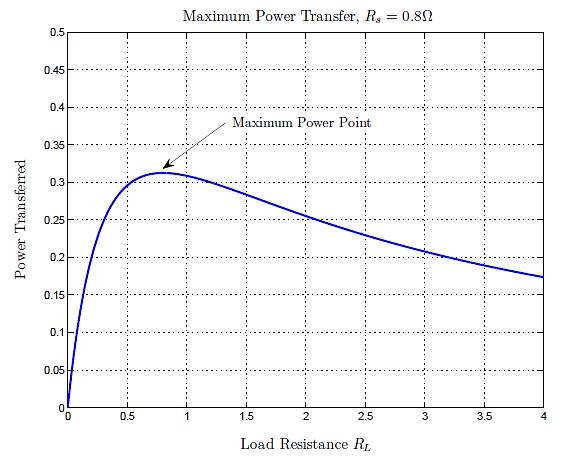 Maximum Power Point (Wireless Transmissions) Graph