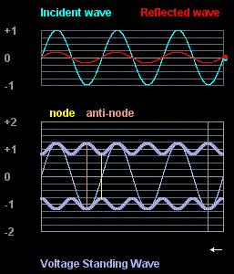 Voltage Standing Wave Diagram