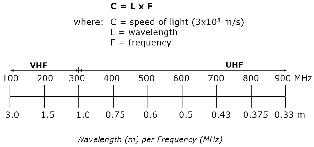 Wavelength per Frequency Graphic