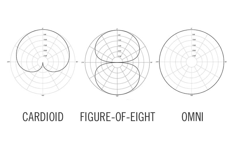 Polar patterns diagram
