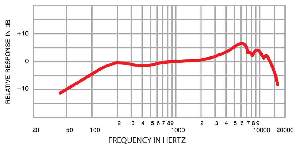 Chart of Frequency Response in Hertz