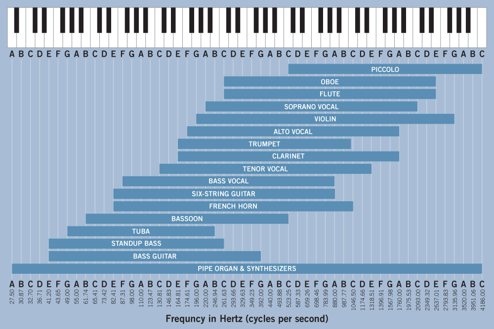 Instrument Frequency Graphic