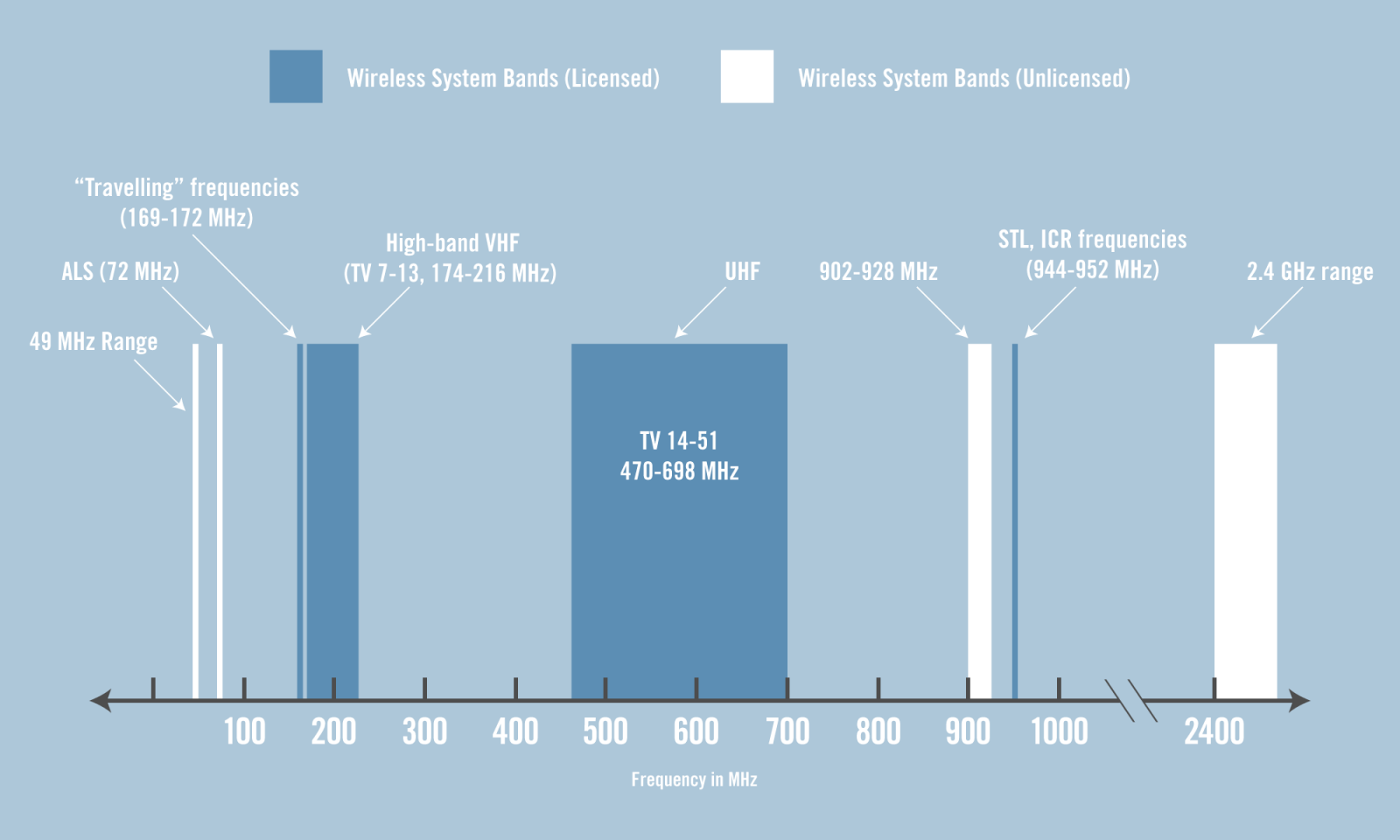 VHF-Diagram