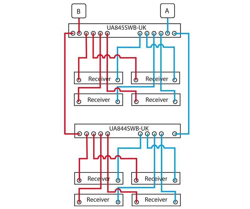 Antenna Distribution Graphic