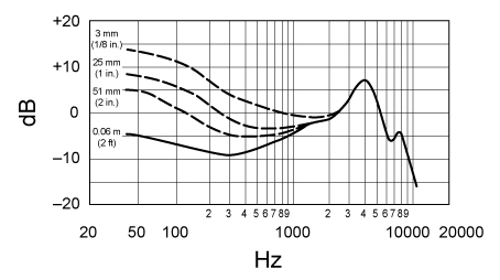 Frequency response chart for Beta52 kick drum mic