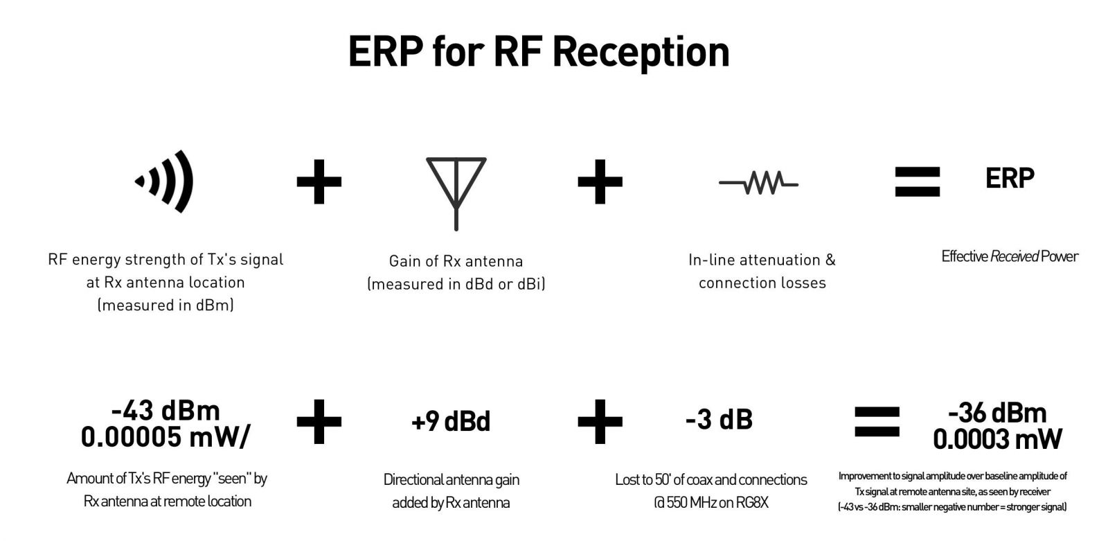 ERp for RF Reception
