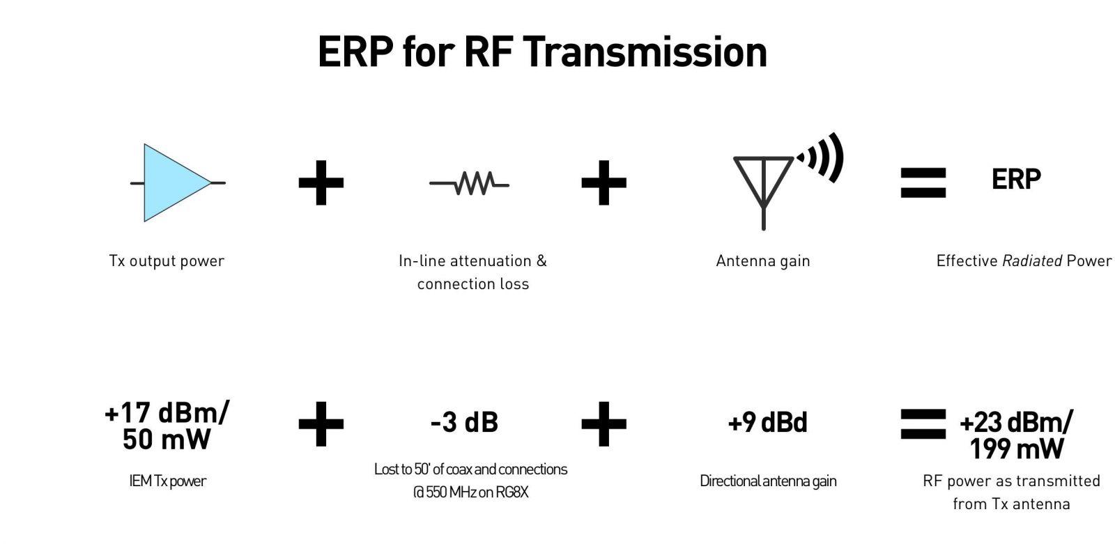 ERP for RF Transmission