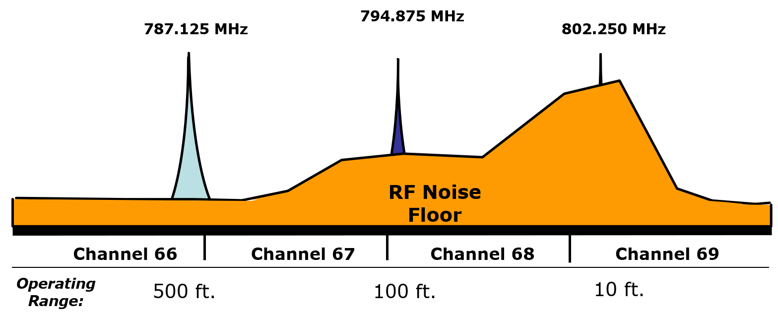 RF Noise Floor for Different Channels