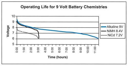 Operating Life for 9 Volt Battery Diagram