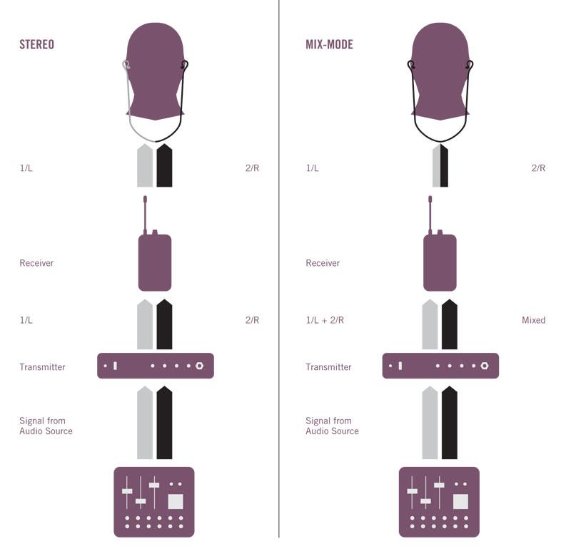 shure mix mode explained