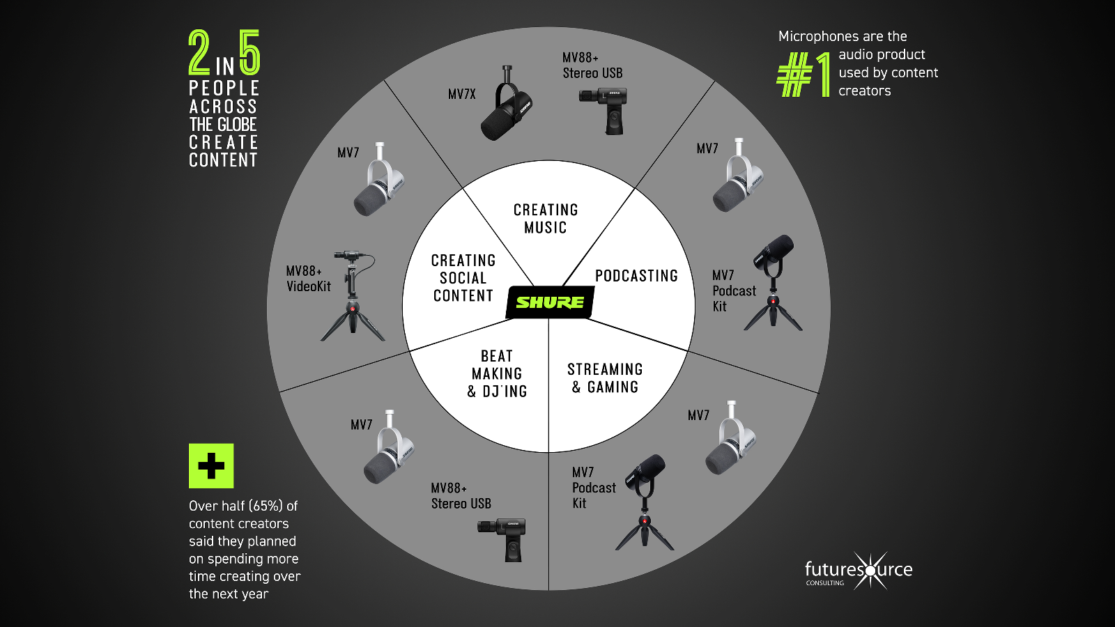 2 In 5 People Are Content Creators: Shure Unveils Findings From Futuresource's New Study